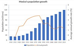 Mexico city overpopulation
