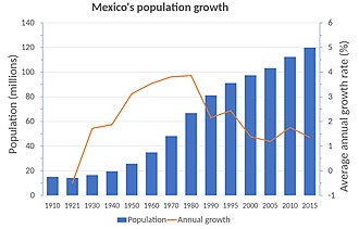 Demographics of Mexico - Population growth