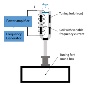 Electromagnetically excited acoustic noise and vibration - Set-up of the electromagnetically-excited tuning fork