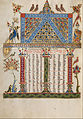Malnazar - Canon Table Page - Google Art Project (6831740).jpg
