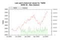 Market Data Index NZ50 on 20050726 202627 UTC.png