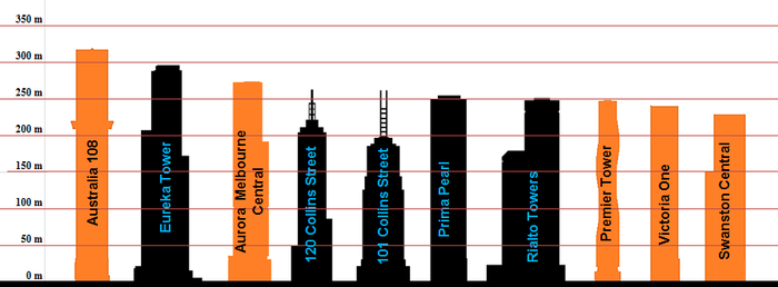 List Of Tallest Buildings In Melbourne Wikipedia