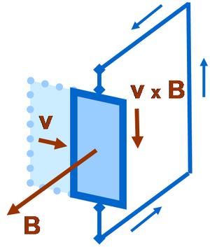Loop moving in magnetic field
