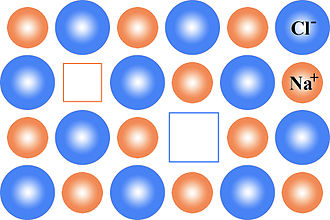 Schottky defect - Schottky defects within the NaCl structure