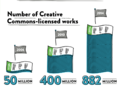Number of Creative Commons licensed works.png