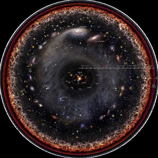 Observable universe logarithmic illustration with legends
