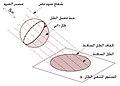 Ombra-propria-portata-sfera.jpg
