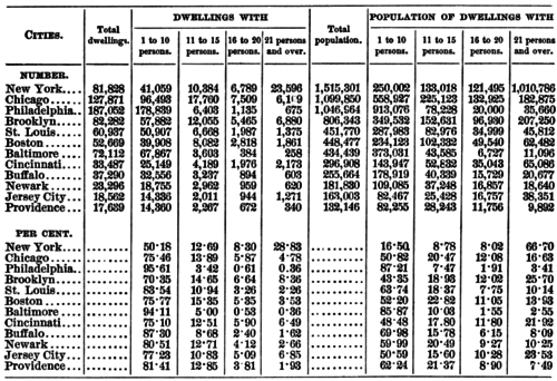 PSM V41 D497 Number and percentage of people per dwelling.png