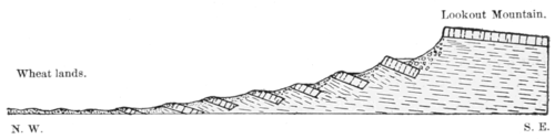 PSM V53 D505 Landslide drawings of lookout mountain in washington state.png