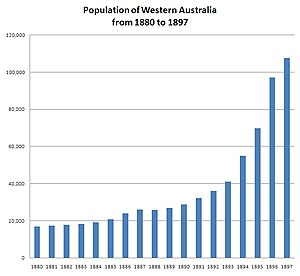 Western Australian gold rushes - Image: Population of Western Australia 1880 1897