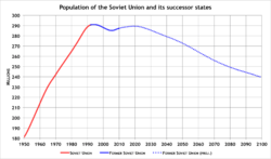 Population of former USSR