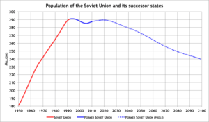 Demographics of the Soviet Union - Soviet Union and Former Soviet Union Population from 1950–2100.