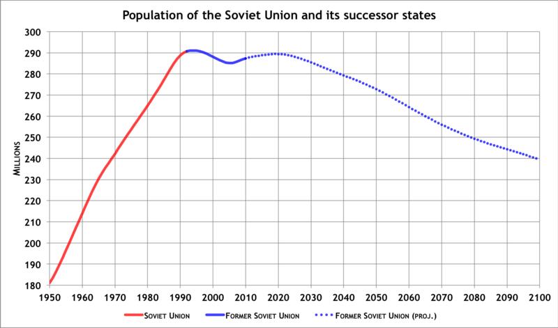 Population of former USSR.PNG