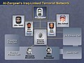 Powell UN Iraq presentation, alleged Terrorist Network.jpg