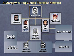 Abu Hafs al-Urduni - Colin Powell's 2003 UN presentation slide showing Abu Hafs and others as part of the al-Zarqawi's global terrorist network. (Subsequently shown to be an incorrect allegation.)