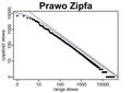 Prawo Zipfa.png