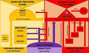 Principate - Image: Principate Diagram