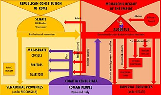 Principate - Principate under Augustus