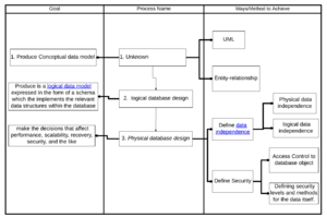 Database - Image: Process of database design v 2