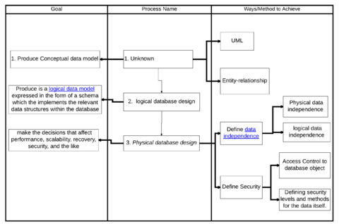 process of database design v2png - Role Of Database Designer