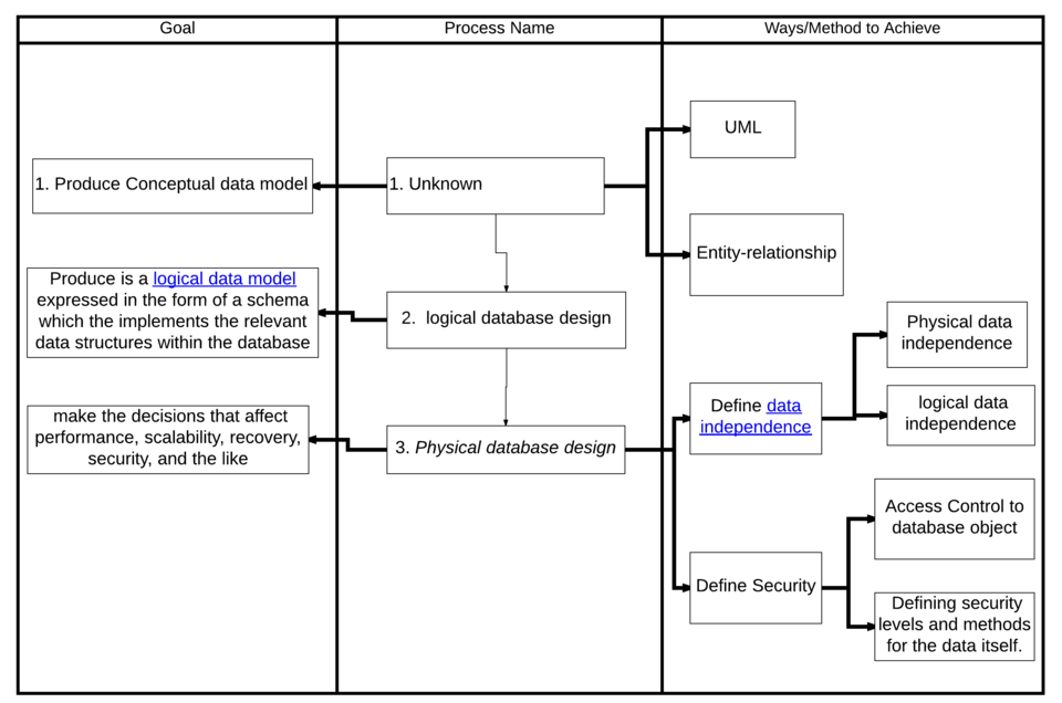 Process of database design v2.png