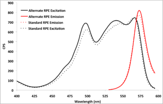 Phycoerythrin - Excitation and emission profiles for R-Phycoerythrin from two different algae. Common laser excitation wavelengths are also noted.