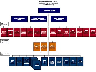 Singapore Police Force - SPF Organisation Chart as at 15 Aug 2014