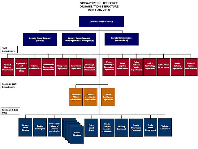 Corporate Structure Organizational Chart: SPF Org Chart.jpg - Wikimedia Commons,Chart