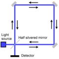 Sagnac interferometer.png