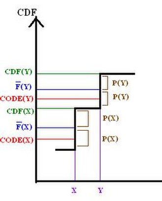 Shannon–Fano–Elias coding - The relation of F to the CDF of X