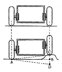 Sliding pillar suspension, schematic (Autocar Handbook, 13th ed, 1935).jpg