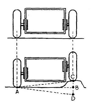 Sliding pillar suspension - Schematic of a later 'inverted' sliding pillar, as for the Morgan