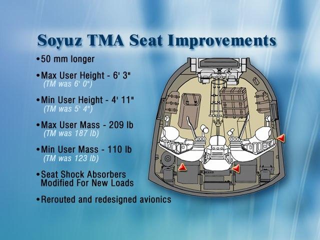 Soyuz-TMA seat improvements