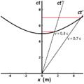 Spacetime diagram of invariant hyperbola.png