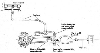 Reversing gear - Diagram of Stephenson valve gear controlled by a screw reverser