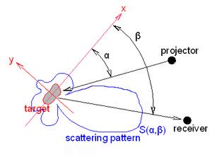 Bistatic sonar - Target scattering pattern