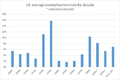 UK average unemployment rate by decade.png