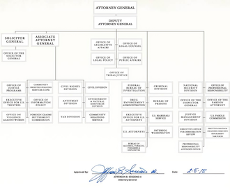 United States Department of Justice - Organizational chart for the Dept. of Justice. (Click to enlarge)