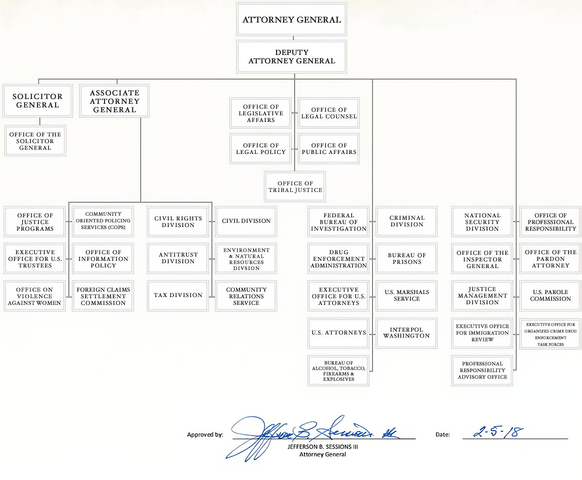 file us department of justice organizational chart png wikimedia commons