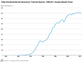 Nuclear power in the United States - Wikipedia