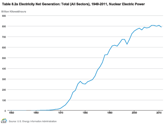 Nuclear power in the united states wikiwand net electrical generation from us nuclear power plants 19492011 ccuart Images
