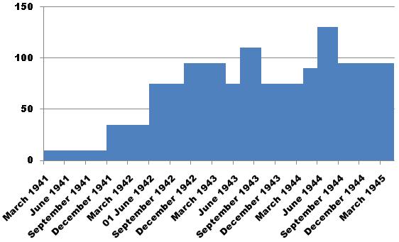 Ultra Hut3 Graph