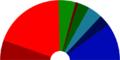 Umeå Kommunfullmäktige 2010-2014.png