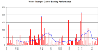 Victor Trumper - Victor Trumper's career performance graph.