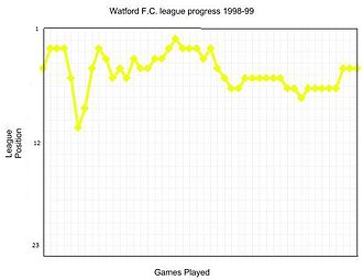 1999 Football League First Division play-off Final - Graph of Watford's league progress in 1998–99