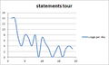 Wikidata statements tour stats.png