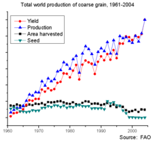 World production of coarse grain, 1961-2004.png
