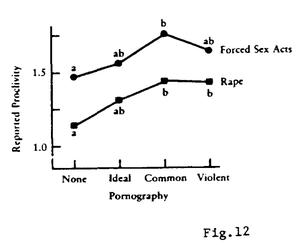 Pornography and violent crime statistics