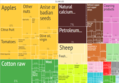 2014 Syria Products Export Treemap.png