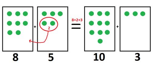 8+5=13 (additio)